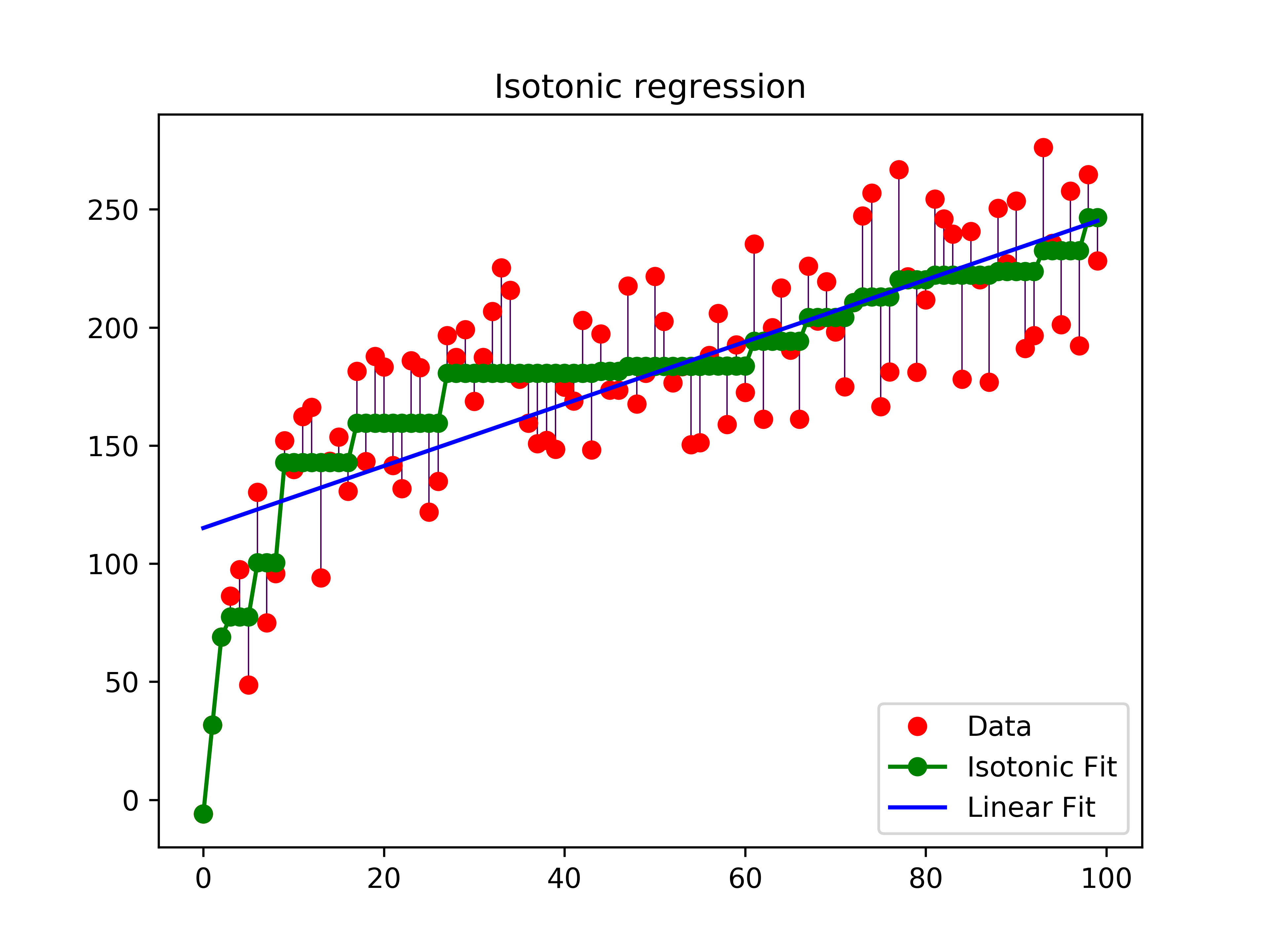 isotonic_regression